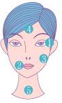目の周り、口周り、頬、おでこ、首の順番で顔の筋肉に沿ってつけていきます